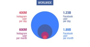 Facebook e Instagram diffusione mondiale